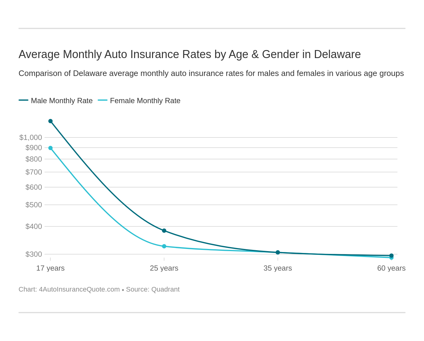 Average Monthly Auto Insurance Rates by Age & Gender in Delaware