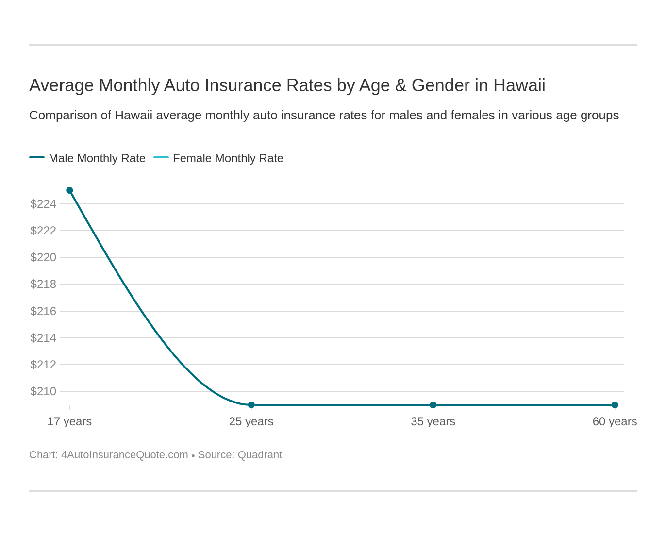 Average Monthly Auto Insurance Rates by Age & Gender in Hawaii