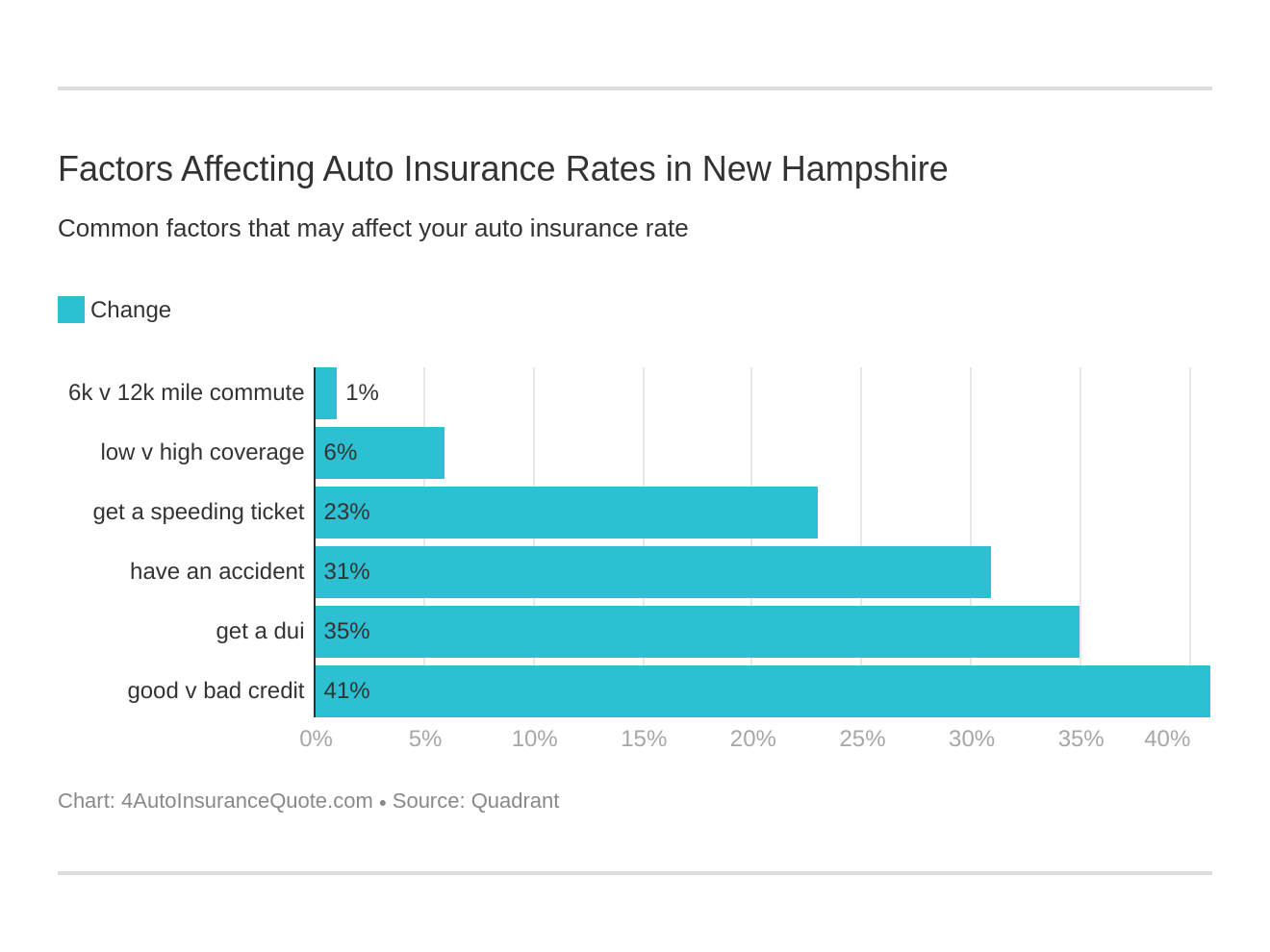 Factors Affecting Auto Insurance Rates in New Hampshire