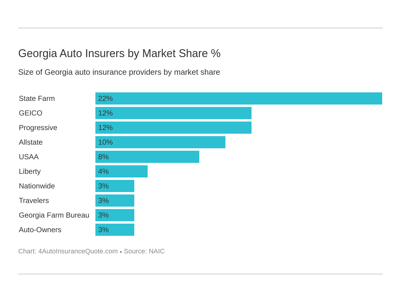 Georgia Auto Insurers by Market Share %
