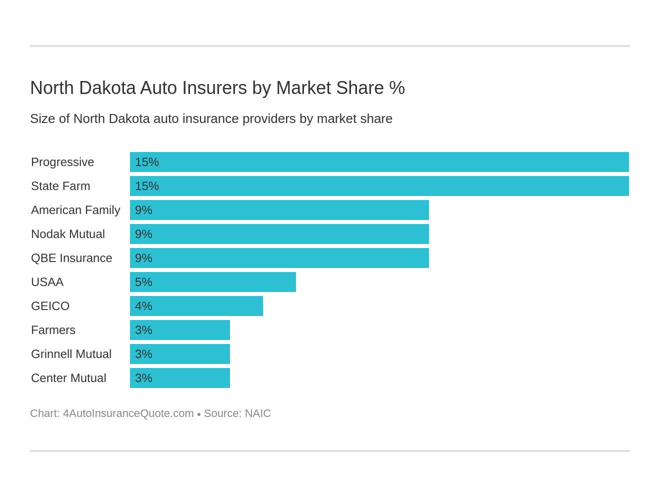 North Dakota Auto Insurers by Market Share %