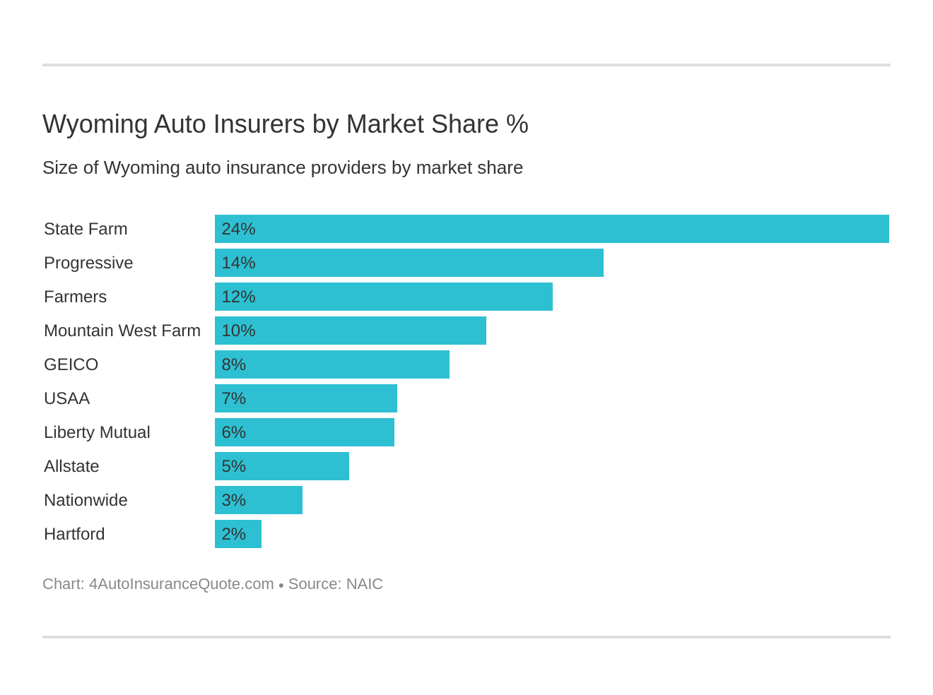 Wyoming Auto Insurers by Market Share %